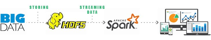 Apache Spark Consulting Services India